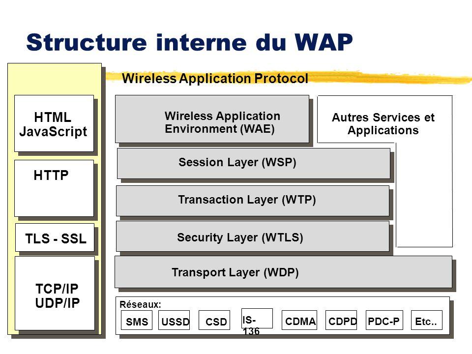 Structure interne du WAP HTML JavaScript HTTP TLS - SSL TCP/IP UDP/IP Wireless Application Protocol Wireless Application Environment (WAE) Session Lay