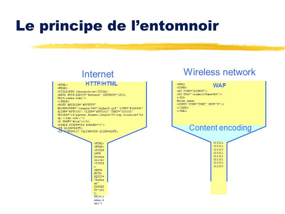 Le principe de lentomnoir Wireless network NNN Interactive NNN Intera ctive Internet Enter name: 010011 010011 110110 010011 011011 011101 010010 0110