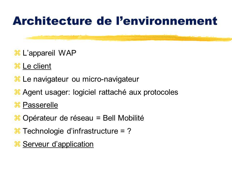 Architecture de lenvironnement zLappareil WAP zLe client zLe navigateur ou micro-navigateur zAgent usager: logiciel rattaché aux protocoles zPasserell
