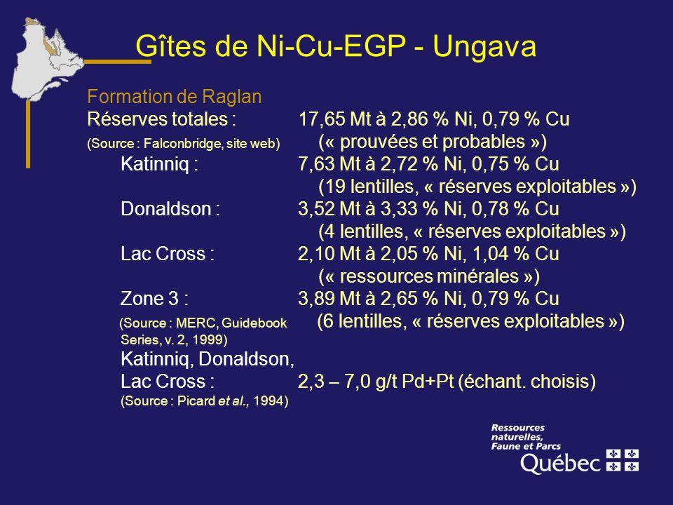 Gîtes de Ni-Cu-EGP - Ungava Formation de Raglan Réserves totales :17,65 Mt à 2,86 % Ni, 0,79 % Cu (Source : Falconbridge, site web) (« prouvées et pro