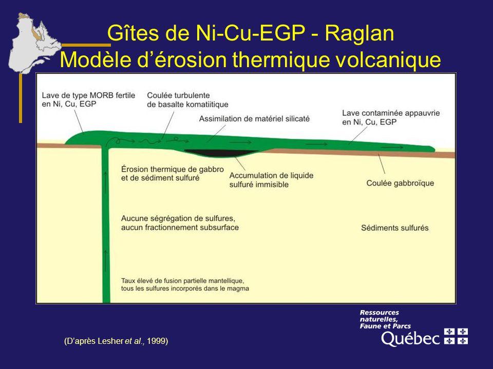 Gîtes de Ni-Cu-EGP - Raglan Modèle dérosion thermique volcanique (Daprès Lesher et al., 1999)