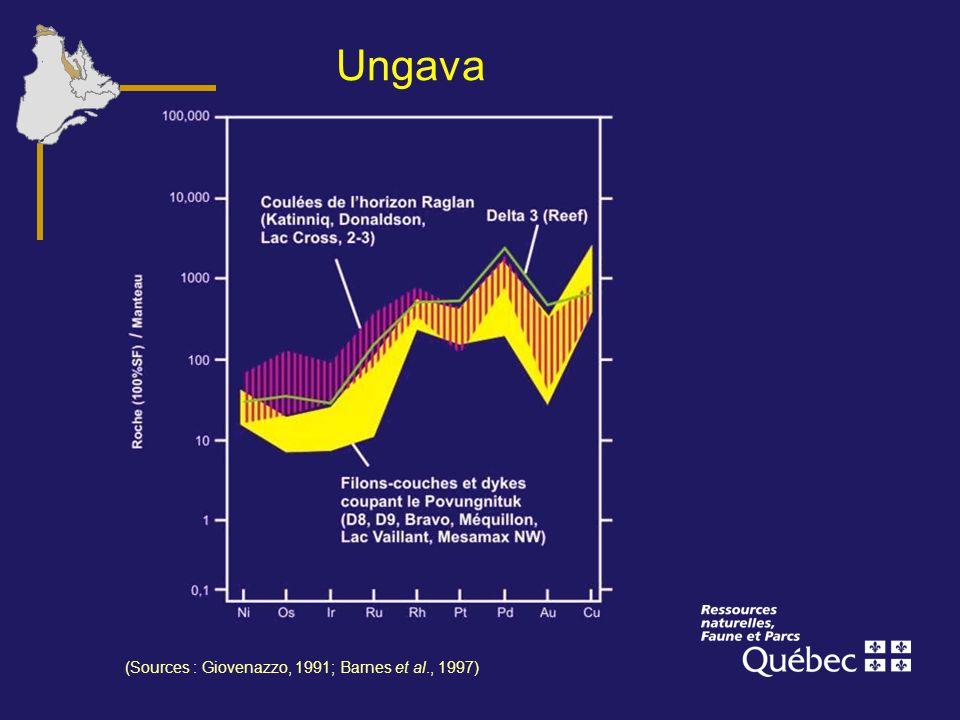 Ungava (Sources : Giovenazzo, 1991; Barnes et al., 1997)
