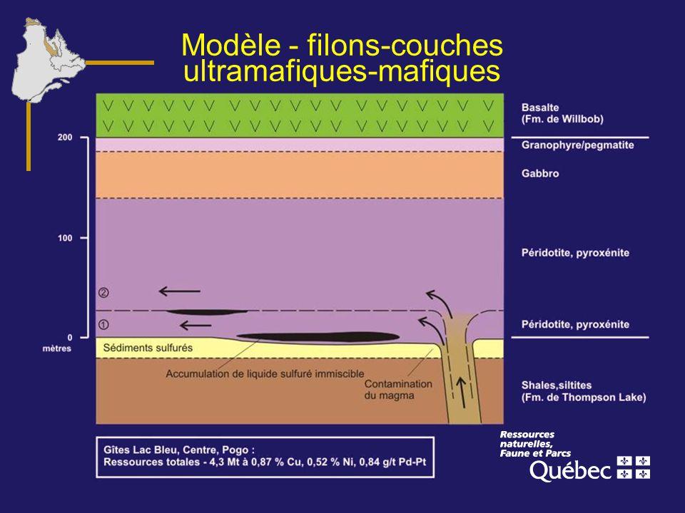 Modèle - filons-couches ultramafiques-mafiques