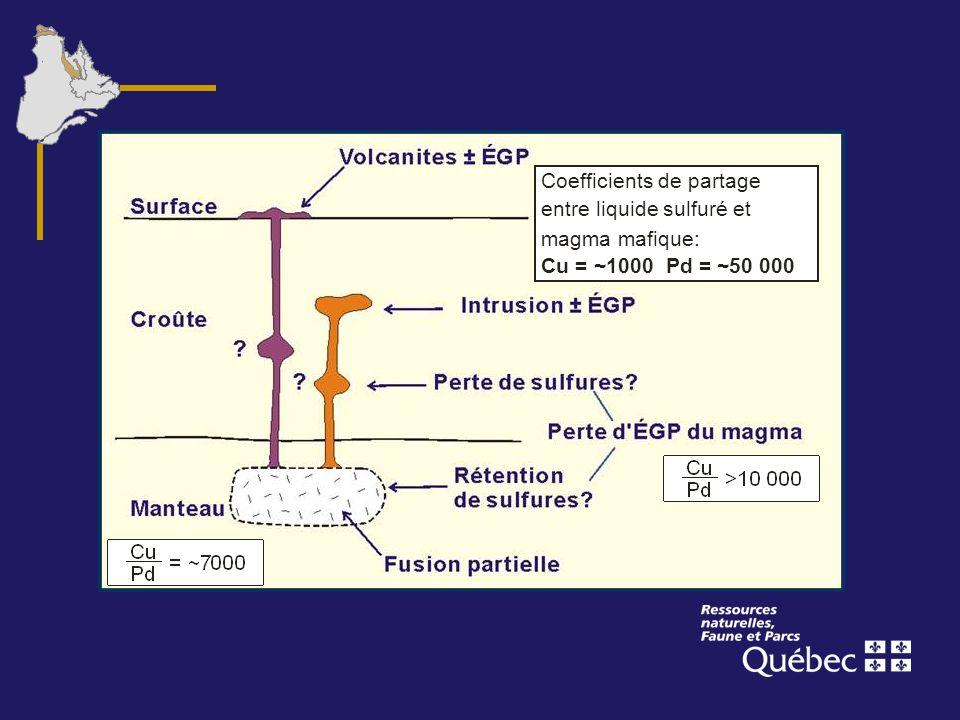 Coefficients de partage entre liquide sulfuré et magma mafique: Cu = ~1000 Pd = ~50 000