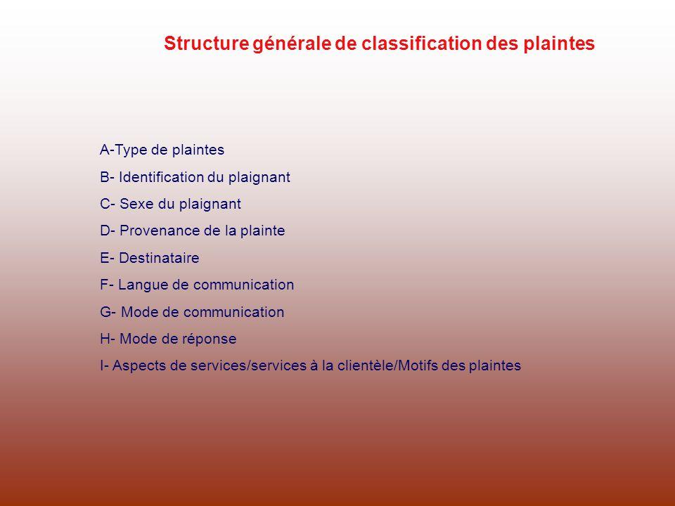 Structure générale de classification des plaintes A-Type de plaintes B- Identification du plaignant C- Sexe du plaignant D- Provenance de la plainte E