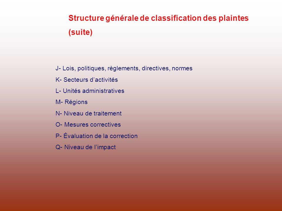 Structure générale de classification des plaintes (suite) J- Lois, politiques, règlements, directives, normes K- Secteurs dactivités L- Unités adminis
