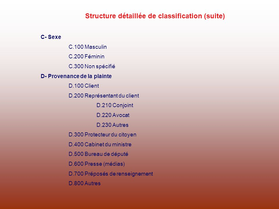C- Sexe C.100 Masculin C.200 Féminin C.300 Non spécifié D- Provenance de la plainte D.100 Client D.200 Représentant du client D.210 Conjoint D.220 Avo