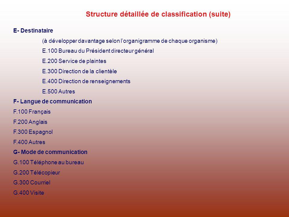 E- Destinataire (à développer davantage selon lorganigramme de chaque organisme) E.100 Bureau du Président directeur général E.200 Service de plaintes