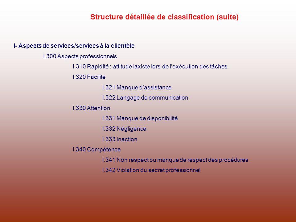 I- Aspects de services/services à la clientèle I.300 Aspects professionnels I.310 Rapidité : attitude laxiste lors de lexécution des tâches I.320 Faci