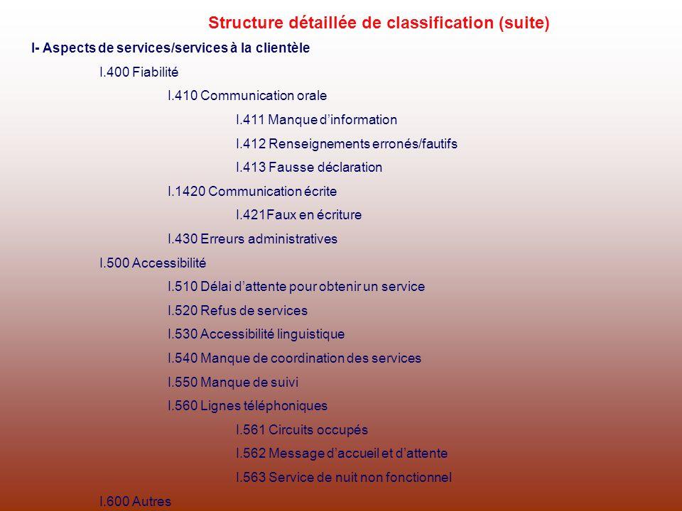 I- Aspects de services/services à la clientèle I.400 Fiabilité I.410 Communication orale I.411 Manque dinformation I.412 Renseignements erronés/fautif