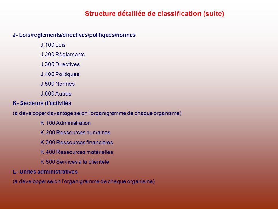 J- Lois/règlements/directives/politiques/normes J.100 Lois J.200 Règlements J.300 Directives J.400 Politiques J.500 Normes J.600 Autres K- Secteurs da