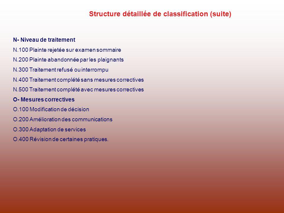 N- Niveau de traitement N.100 Plainte rejetée sur examen sommaire N.200 Plainte abandonnée par les plaignants N.300 Traitement refusé ou interrompu N.