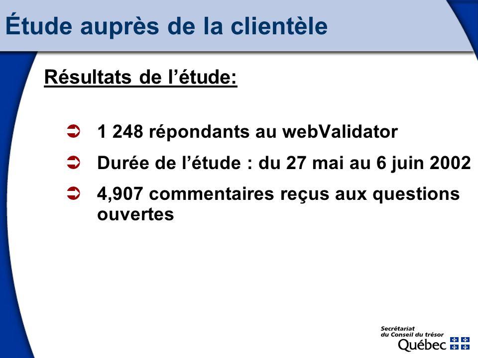 14 1 248 répondants au webValidator Durée de létude : du 27 mai au 6 juin 2002 4,907 commentaires reçus aux questions ouvertes Résultats de létude: Étude auprès de la clientèle