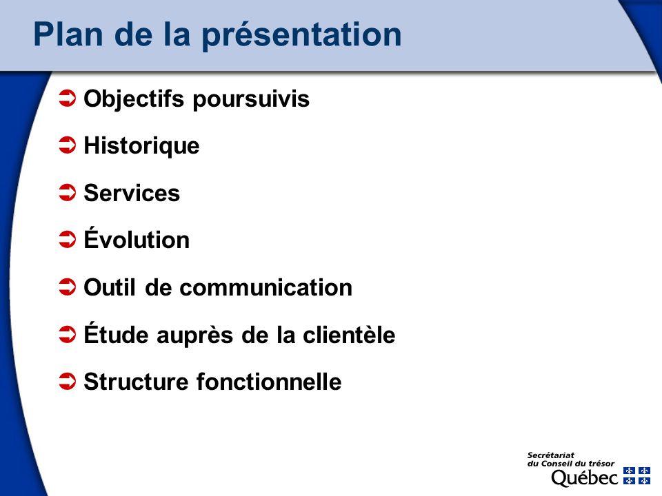 2 Plan de la présentation Objectifs poursuivis Historique Services Évolution Outil de communication Étude auprès de la clientèle Structure fonctionnelle