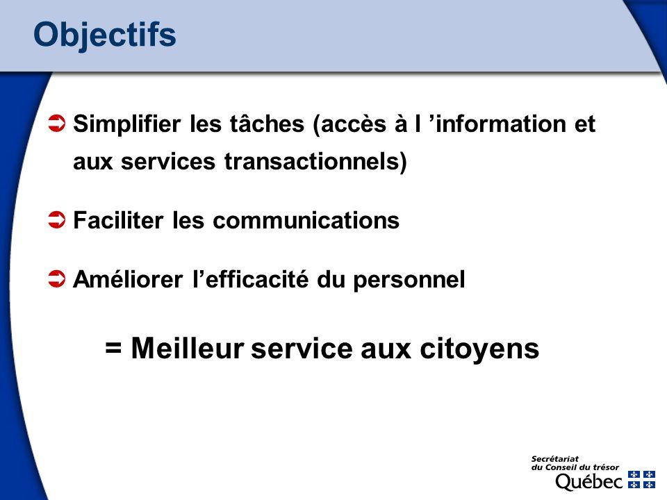 3 Objectifs Simplifier les tâches (accès à l information et aux services transactionnels) Faciliter les communications Améliorer lefficacité du personnel = Meilleur service aux citoyens