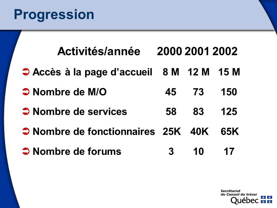 5 Progression Activités/année200020012002 Accès à la page daccueil 8 M12 M 15 M Nombre de M/O 45 73 150 Nombre de services 58 83 125 Nombre de fonctio