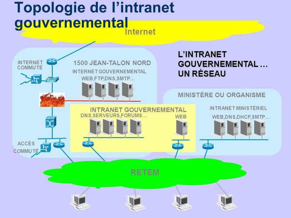 6 MINISTÈRE OU ORGANISME 1500 JEAN-TALON NORD Internet INTRANET MINISTÉRIEL WEB,DNS,DHCP,SMTP… DNS,SERVEURS,FORUMS… WEB INTERNET COMMUTÉ ACCÈS COMMUTÉ 2948G WEB,FTP,DNS,SMTP… INTERNET GOUVERNEMENTAL RETEM LINTRANET GOUVERNEMENTAL … UN RÉSEAU INTRANET GOUVERNEMENTAL Topologie de lintranet gouvernemental