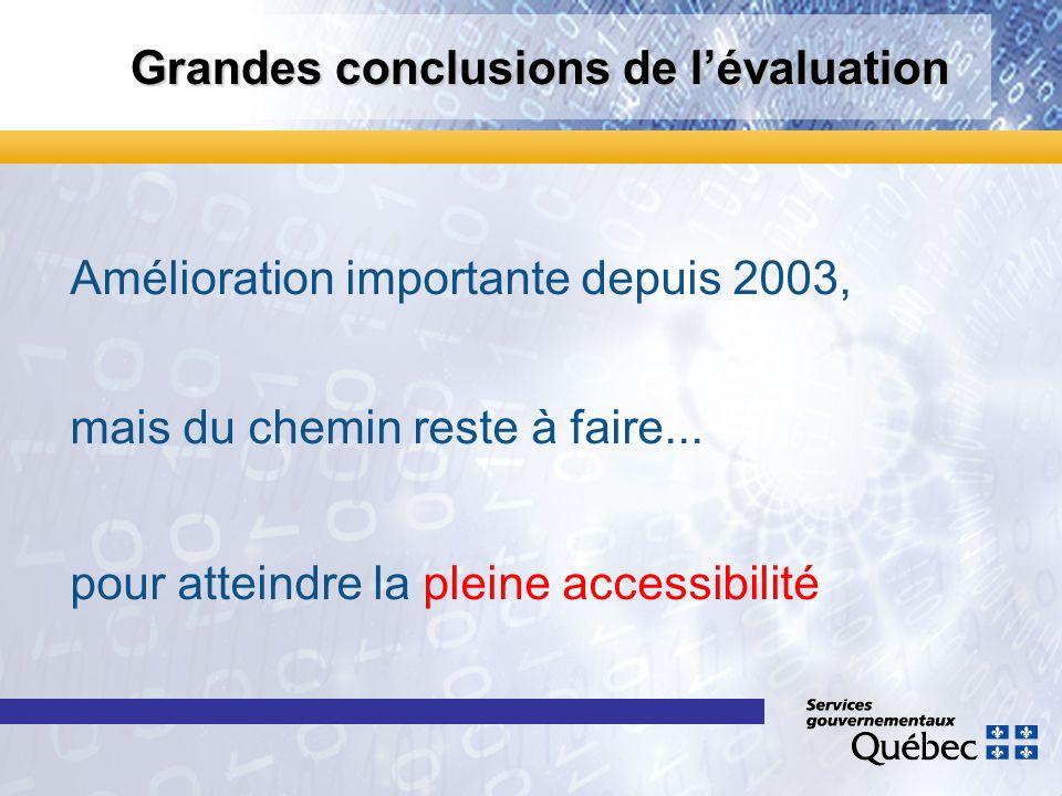 Grandes conclusions de lévaluation Amélioration importante depuis 2003, mais du chemin reste à faire... pour atteindre la pleine accessibilité