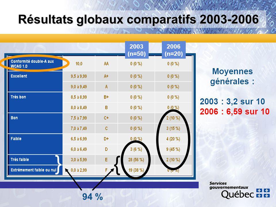 Résultats globaux comparatifs 2003-2006 2006 (n=20) 2003 (n=50) 94 % { Moyennes générales : 2003 : 3,2 sur 10 2006 : 6,59 sur 10 }