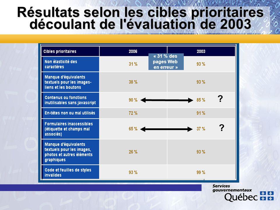 Résultats selon les cibles prioritaires découlant de l'évaluation de 2003 ? ? « 31 % des pages Web en erreur »