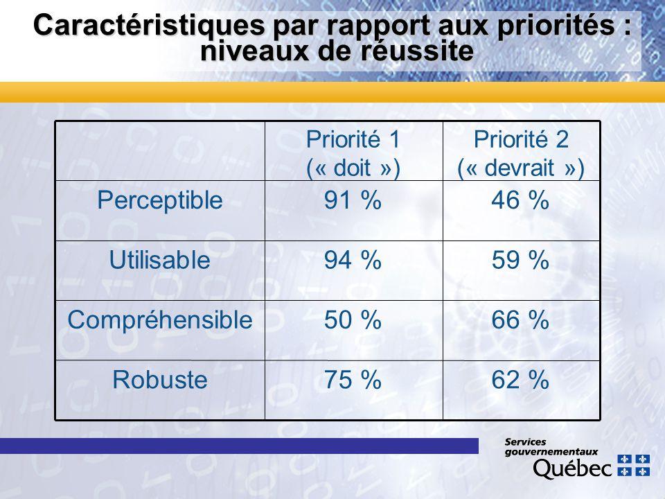 Caractéristiques par rapport aux priorités : niveaux de réussite 62 %75 %Robuste 66 %50 %Compréhensible 59 %94 %Utilisable 46 %91 %Perceptible Priorit
