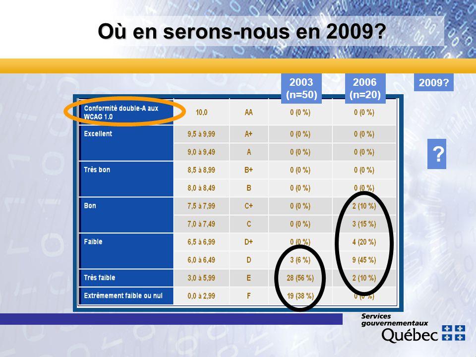 Où en serons-nous en 2009? 2006 (n=20) 2003 (n=50) 2009? ?