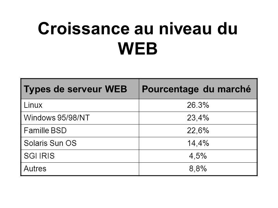 Croissance au niveau du WEB Types de serveur WEBPourcentage du marché Linux26.3% Windows 95/98/NT23,4% Famille BSD22,6% Solaris Sun OS14,4% SGI IRIS4,5% Autres8,8%