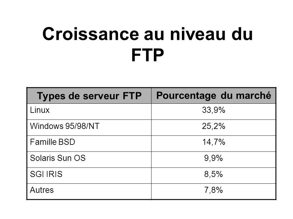Croissance au niveau du FTP Types de serveur FTP Pourcentage du marché Linux33,9% Windows 95/98/NT25,2% Famille BSD14,7% Solaris Sun OS9,9% SGI IRIS8,5% Autres7,8%