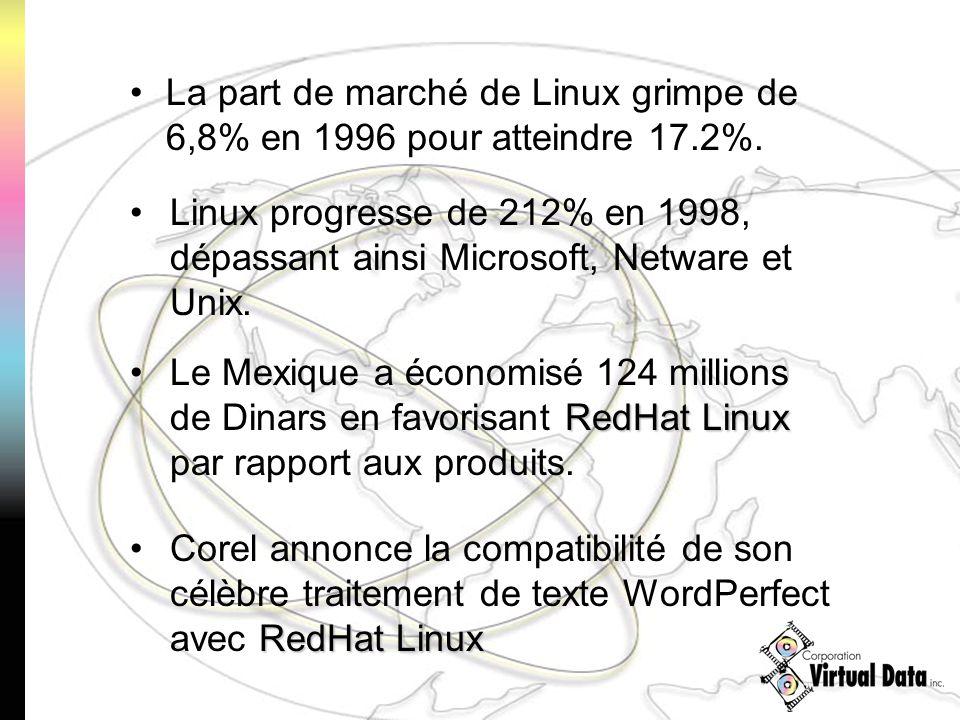 La part de marché de Linux grimpe de 6,8% en 1996 pour atteindre 17.2%. Linux progresse de 212% en 1998, dépassant ainsi Microsoft, Netware et Unix. R