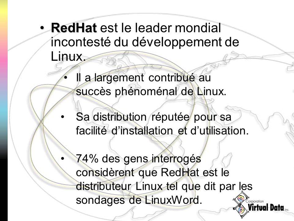 RedHatRedHat est le leader mondial incontesté du développement de Linux. 74% des gens interrogés considèrent que RedHat est le distributeur Linux tel