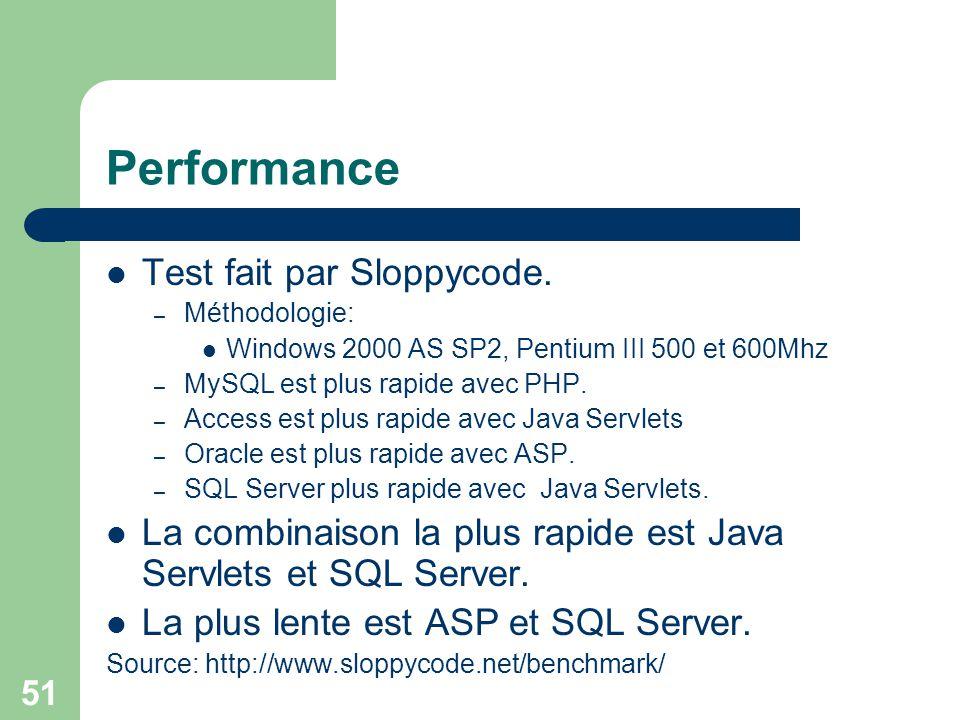 51 Performance Test fait par Sloppycode. – Méthodologie: Windows 2000 AS SP2, Pentium III 500 et 600Mhz – MySQL est plus rapide avec PHP. – Access est