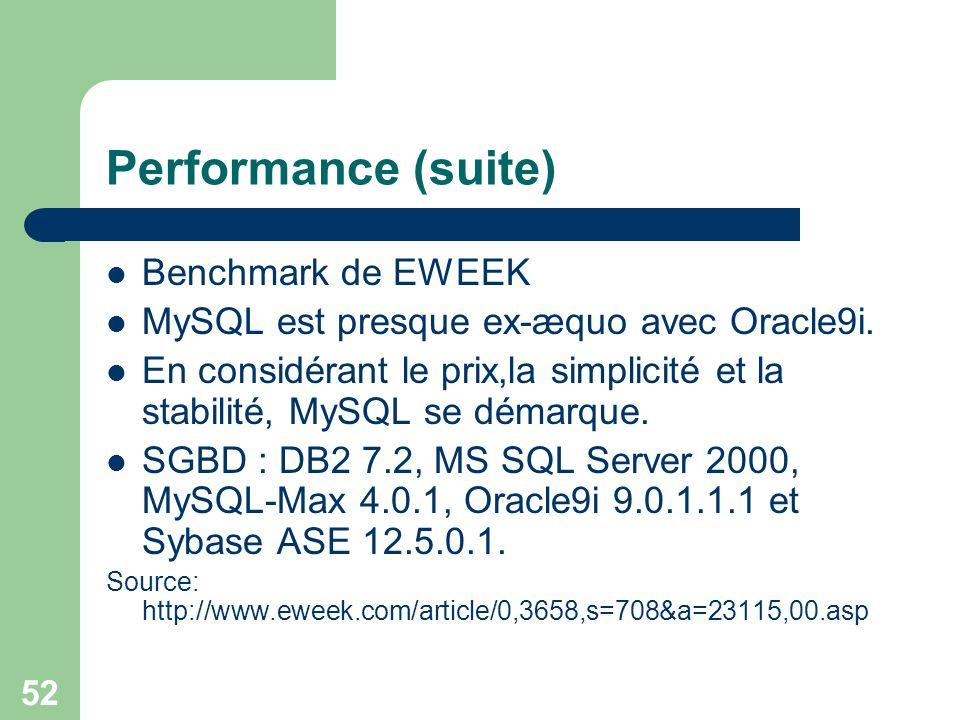 52 Performance (suite) Benchmark de EWEEK MySQL est presque ex-æquo avec Oracle9i. En considérant le prix,la simplicité et la stabilité, MySQL se déma