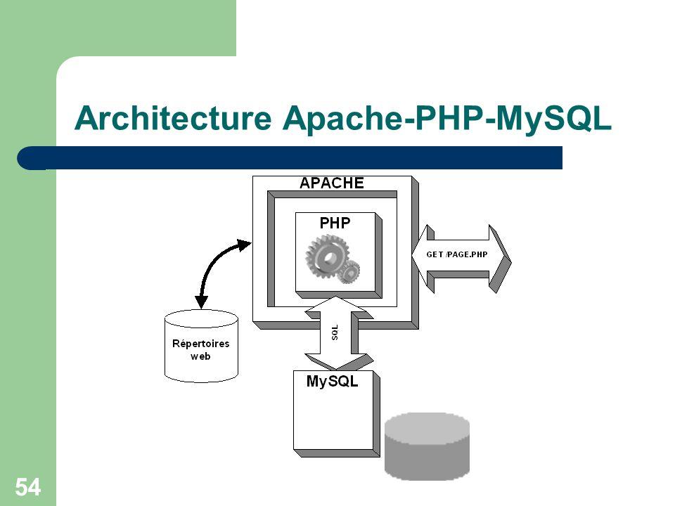 54 Architecture Apache-PHP-MySQL