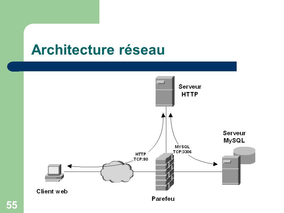 55 Architecture réseau