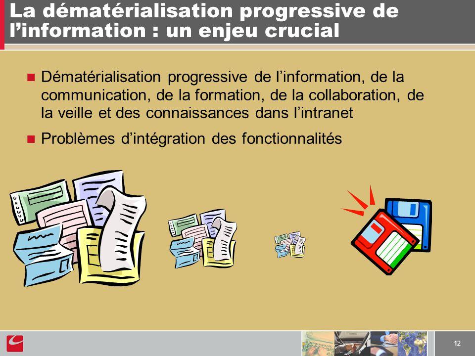 12 La dématérialisation progressive de linformation : un enjeu crucial Dématérialisation progressive de linformation, de la communication, de la forma