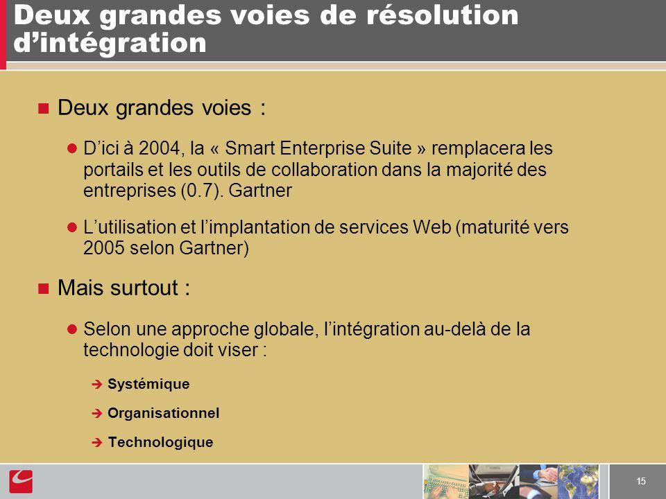 15 Deux grandes voies de résolution dintégration Deux grandes voies : Dici à 2004, la « Smart Enterprise Suite » remplacera les portails et les outils de collaboration dans la majorité des entreprises (0.7).