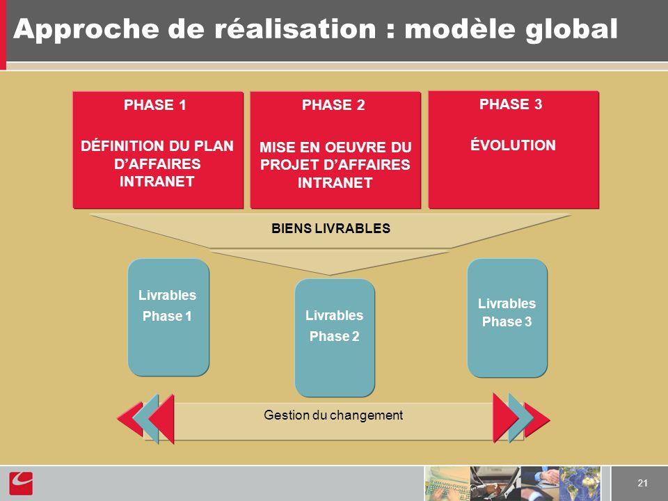 21 Approche de réalisation : modèle global Livrables Phase 3 Livrables Phase 2 PHASE 1 DÉFINITION DU PLAN DAFFAIRES INTRANET PHASE 2 MISE EN OEUVRE DU PROJET DAFFAIRES INTRANET PHASE 3 ÉVOLUTION Gestion du changement BIENS LIVRABLES Livrables Phase 1