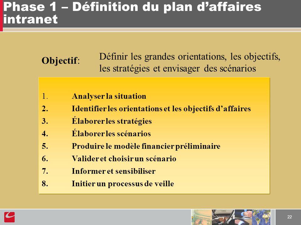 22 Phase 1 – Définition du plan daffaires intranet 1. Analyser la situation 2. Identifier les orientations et les objectifs daffaires 3. Élaborer les