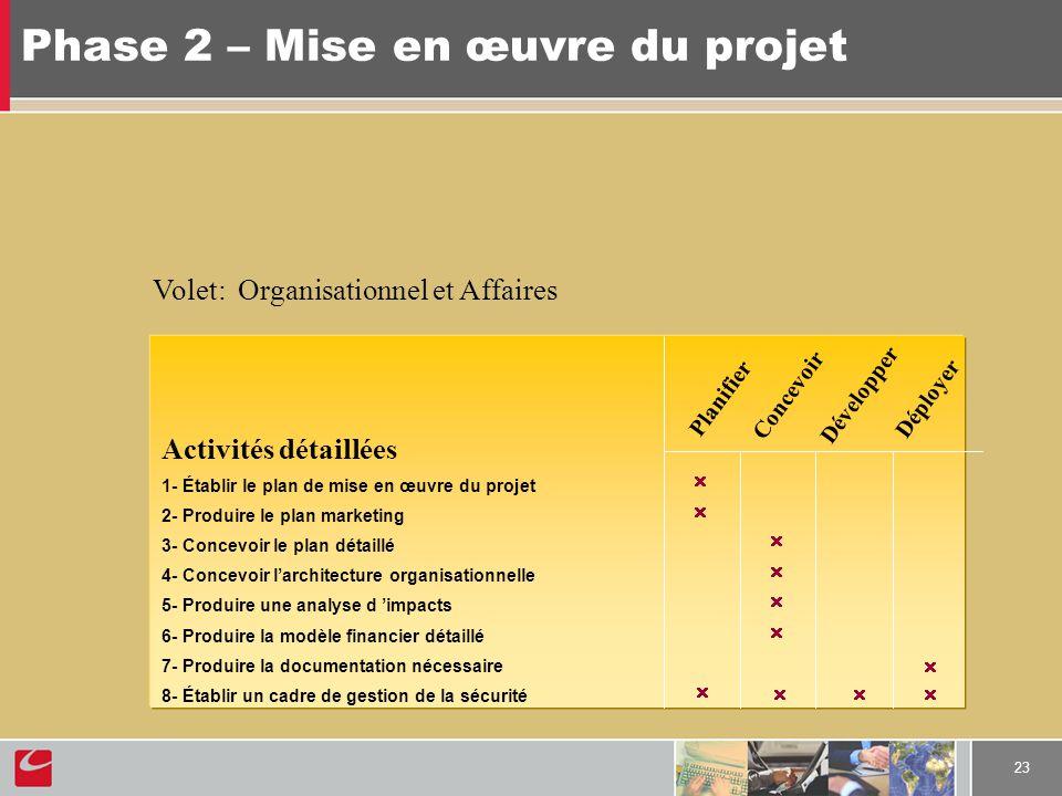 23 Phase 2 – Mise en œuvre du projet Activités détaillées 1- Établir le plan de mise en œuvre du projet 2- Produire le plan marketing 3- Concevoir le