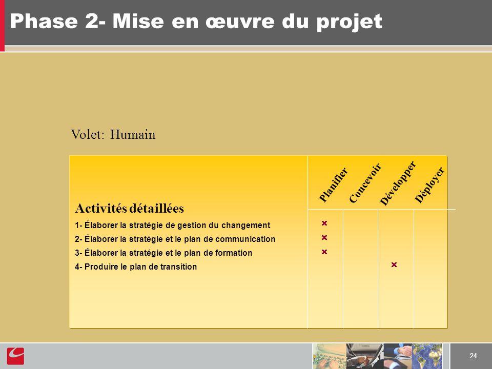 24 Phase 2- Mise en œuvre du projet Activités détaillées 1- Élaborer la stratégie de gestion du changement 2- Élaborer la stratégie et le plan de comm