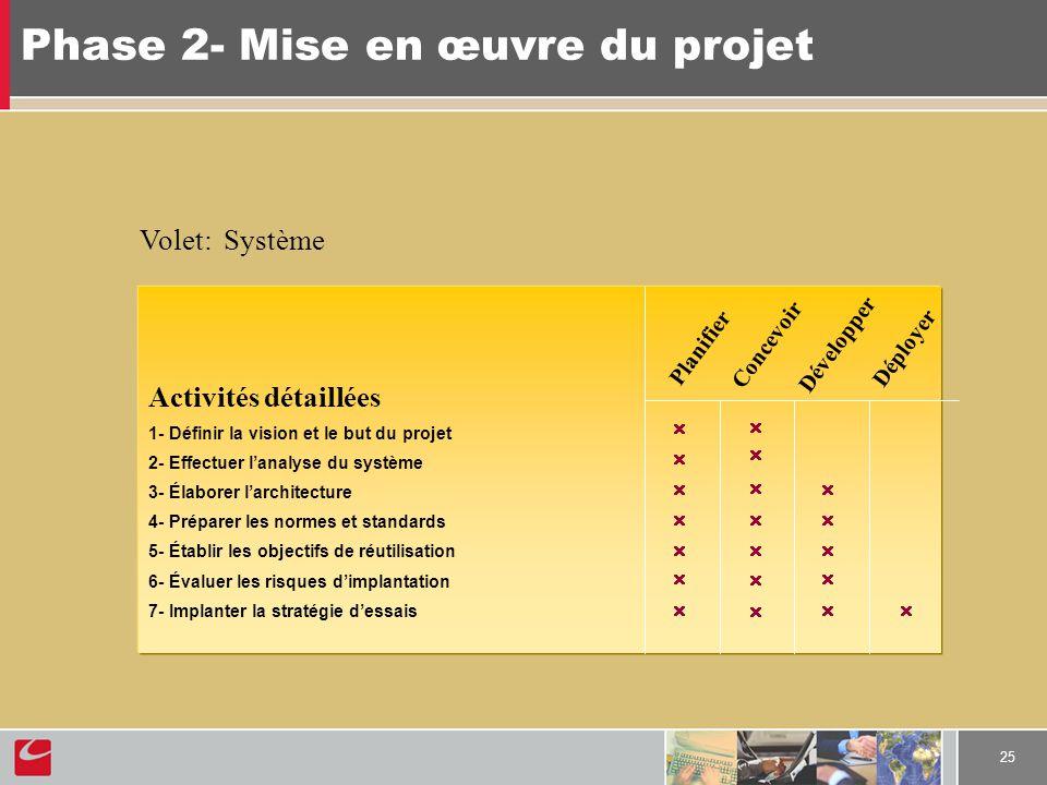 25 Phase 2- Mise en œuvre du projet Activités détaillées 1- Définir la vision et le but du projet 2- Effectuer lanalyse du système 3- Élaborer larchit