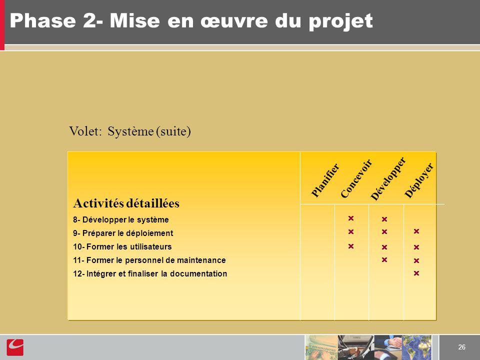 26 Phase 2- Mise en œuvre du projet Activités détaillées 8- Développer le système 9- Préparer le déploiement 10- Former les utilisateurs 11- Former le personnel de maintenance 12- Intégrer et finaliser la documentation Volet: Système (suite) Planifier Concevoir Développer Déployer