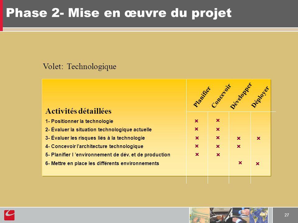27 Phase 2- Mise en œuvre du projet Activités détaillées 1- Positionner la technologie 2- Évaluer la situation technologique actuelle 3- Évaluer les risques liés à la technologie 4- Concevoir larchitecture technologique 5- Planifier l environnement de dév.