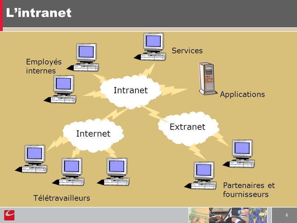 6 Lintranet Internet Intranet Extranet Télétravailleurs Partenaires et fournisseurs Employés internes Services Applications