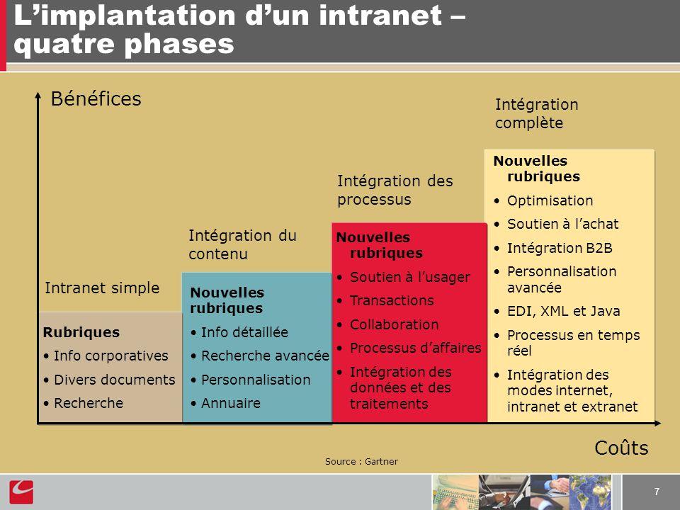 7 Limplantation dun intranet – quatre phases Bénéfices Coûts Intranet simple Rubriques Info corporatives Divers documents Recherche Nouvelles rubrique