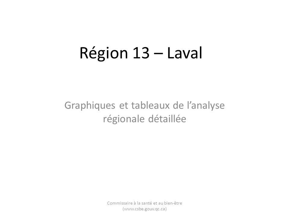 Région 13 – Laval Graphiques et tableaux de lanalyse régionale détaillée Commissaire à la santé et au bien-être (www.csbe.gouv.qc.ca)