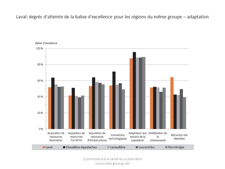 Laval: degrés d'atteinte de la balise d'excellence pour les régions du même groupe – adaptation Commissaire à la santé et au bien-être (www.csbe.gouv.