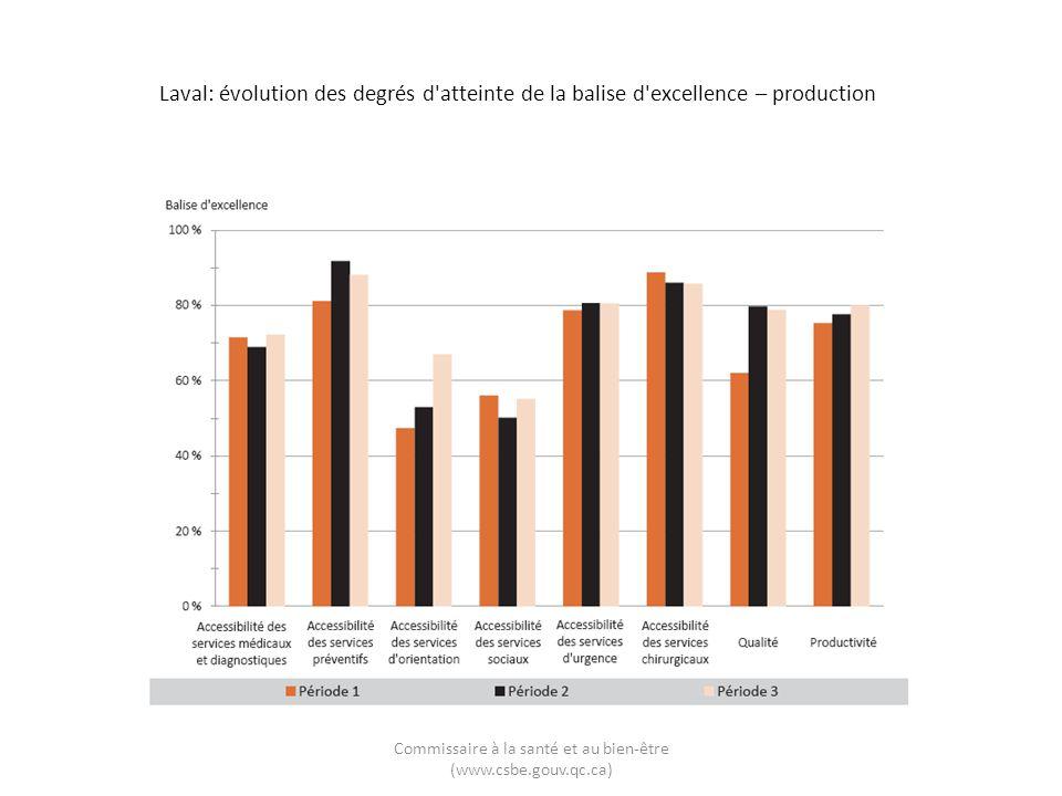 Laval: évolution des degrés d'atteinte de la balise d'excellence – production Commissaire à la santé et au bien-être (www.csbe.gouv.qc.ca)