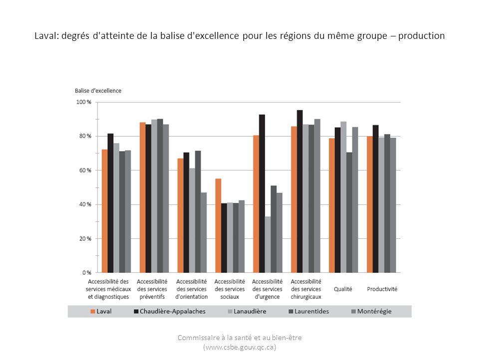 Laval: degrés d'atteinte de la balise d'excellence pour les régions du même groupe – production Commissaire à la santé et au bien-être (www.csbe.gouv.