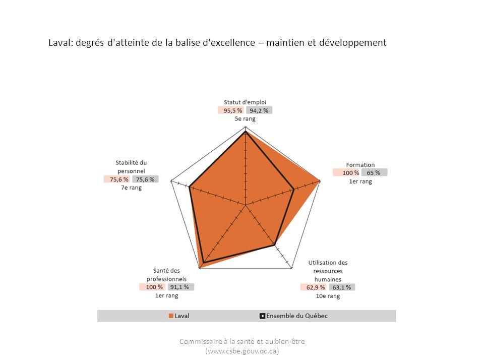 Laval: degrés d'atteinte de la balise d'excellence – maintien et développement Commissaire à la santé et au bien-être (www.csbe.gouv.qc.ca)